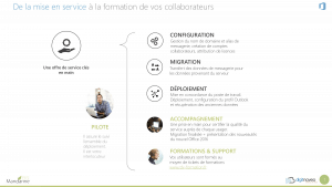 Presentation client accompagnement Office 365 - 1